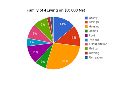 Budgeting For A Family Of 4 Christian Homekeeping Family Of 4 Living On 30 000 40 000