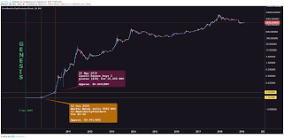 Hello peoples, this is my second video on bitcoin diamond. Bitcoin Btcusd Full History From Genesis For Bnc Blx By Realmcafee Tradingview