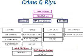 Department Of Police Delhi India