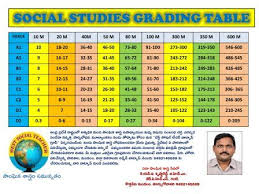 Cce Grading Chart Cce Marks New Grading Table Mannamweb Com