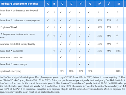 Medicare Supplement Chart Of Plans Florida Medicare Health Insurance