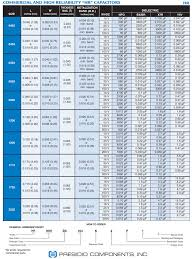 Ceramic Capacitor Chart Presidio Components Commercial Ceramic Capacitors