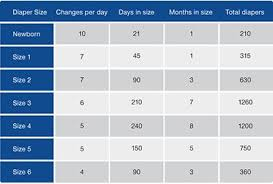 Newborn Diaper Size Chart Number Of Diapers Per Month Chart New Baby Products Baby