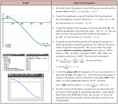 obtain equation from transformed sin graph obtain equation from transformed cos graph sinusoidal s