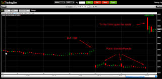 Bull Trap How To Escape The Setup