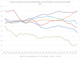 Xe Converter Chart A Two Year Comparison Of The Yen Australian Dollar Loonie