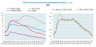 Harmonised Unemployment Rates Hurs Oecd Updated March