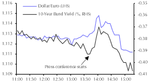 Draghi Leaves But Ultra Low Bond Yields Are Probably Here