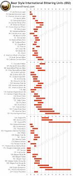 Hops Types Chart Beer Styles Ibu Chart Graph Bitterness Range Brewers