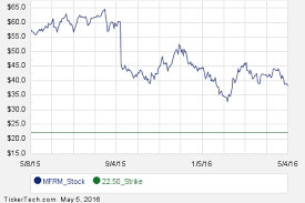 Mfrm Stock Chart Commit To Purchase Mattress Firm Holding Corp At 22 50