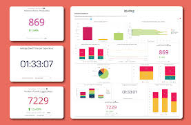 Dashboard Chart Of The Month Single Value Charts