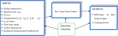 Solar Oven Temperature Chart Flow Chart Showing Inputs Process And The Output Of The