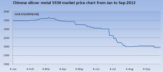 Chinese Silicon Metal 553 Market Price Chart From Jan To
