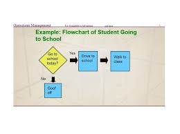 Education Flow Chart Example 40 Fantastic Flow Chart Templates Word Excel Power Point