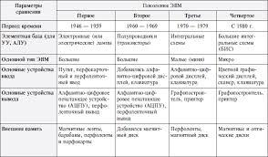 Глава Аппаратные и программные средства реализации  Поколения ЭВМ