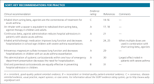 Management Of Acute Asthma Exacerbations American Family