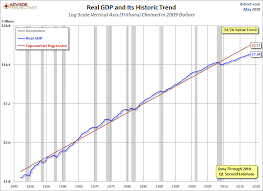 Real Gdp Chart Q1 Gdp Second Estimate Real Gdp At 2 2 Seeking Alpha
