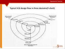 Y Chart In Vlsi Design Subject Name Fundamentals Of Cmos Vlsi Subject Code 10ec56