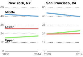 Middle Class Shrinking Chart The Middle Class Is Shrinking Just About Everywhere In