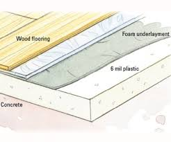the scheme of installing hardwood floor on concrete