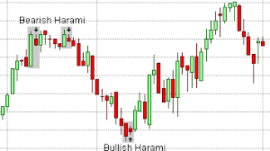 Candlestick Patterns Trend Reversal Harami