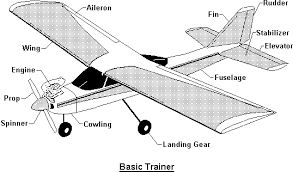 similiar airplane wing parts diagram keywords he basic trainer diagram shows the components of a common trainer