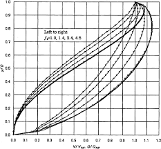 Hydraulic Elements Chart For Pipe Flow Using New Definition