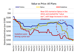 Charts This Is How Much More Expensive Telstra Is Than