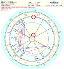 Free Birth Chart Prediction How To Read Transits In Your Natal Chart Step By Step
