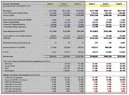 income statement growth and ratio projections