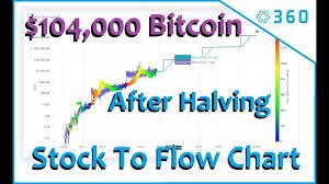 Курс биткоина взлетел и обвалился на фоне отчета facebook. 104000 Bitcoin 1 Year After Bitcoin Halving Bitcoin Stock To Flow Chart Flow Chart Bitcoin Chart Chart