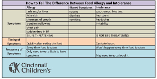Food For Thought Food Allergy Vs Food Intolerance Ct