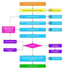 Grievance Procedure Appeal Dispute Resolution Toolkit