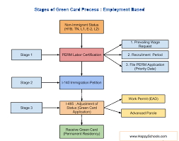 us green card process steps and ses for eb1 eb2 and eb3