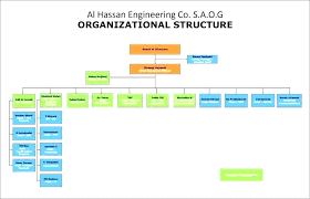Sample Organizational Chart In Excel An Engineering Matrix Organization Sample Organizational Chart For