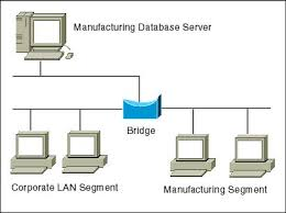 basics of network segmentation switching and bridging o reilly network diagram showing a bridge