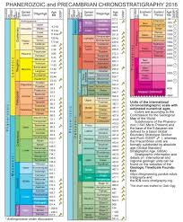 International Chronostratigraphic Chart 2018 Geologic Timescale Foundation Stratigraphic Information