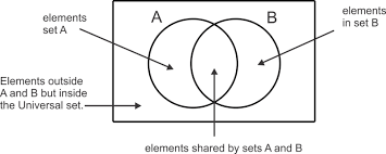 Union And Intersection Of Sets Venn Diagram Sets Read Probability Ck 12 Foundation