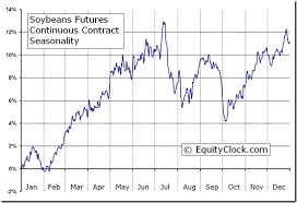 Soybean Futures Price Chart Soybeans Futures S Seasonal Chart Equity Clock