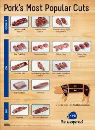 Pork Meat Cuts Chart Pork Chart Cuts Of Meat Alnwadi