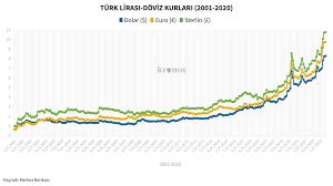Dolar 9 TL'yi geçti: Dolar, euro ve sterlin son 20 yılda nasıl değişti?  Kronos News   Bağ