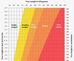 Nhs Obesity Chart Bmi Scale Chart Nhs Height And Weight For