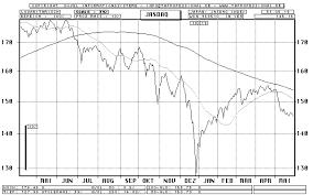 Nasdaq Chart Jasdaq Index Nasdaq Japan Line Chart Quote Graphic