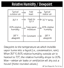 Rh Vs Dew Point Chart Indoor Moisture Dew Point Basics The Ashi Reporter