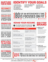 28 Best Take Charge Of Your Career Images On Pinterest Career