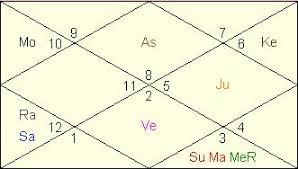 Jaya Bachchan Birth Chart Raj Thackeray Horoscope Vedic Astrology