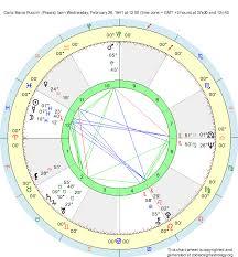Birth Chart Carla Maria Puccini Pisces Zodiac Sign Astrology