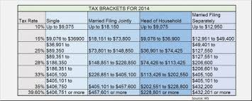 Irs Tax Chart 2014 Irs Form Extension To File Sample Resume Cover Sheet For