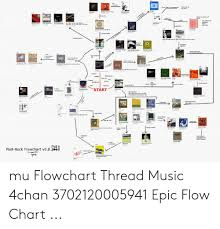 Rock Flow Chart Soyt Heck F O Ed The Stmoghe He The Ee The Ee Tr Gice