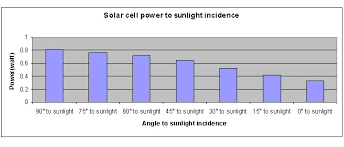 Solar Oven Temperature Chart Science Fair Projects How Different Angles Of Incidence Of